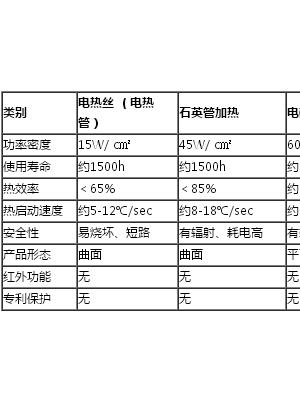 广东吉宝科技:全球第四代电热技术开创者