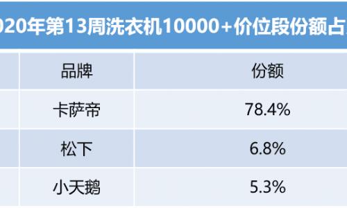 """中怡康:高端洗衣機認可度上升,殺菌消毒""""空氣洗""""受歡迎?"""
